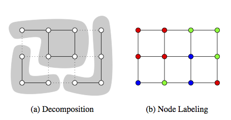 Joint Graph Decomposition and Node Labeling by Local Search
