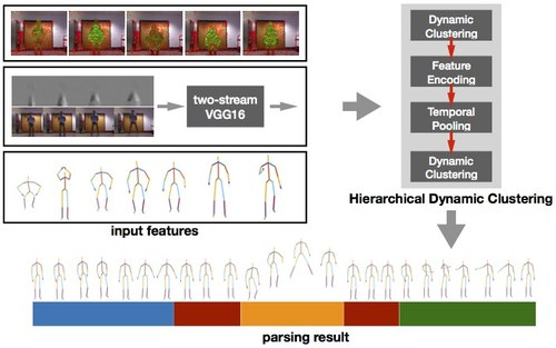 Human Motion Parsing by Hierarchical Dynamic Clustering