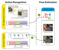 Action Recognition with Tracking