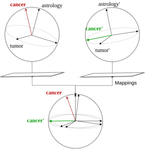Cross-Topic Distributional Semantic Representations Via Unsupervised Mappings
