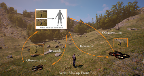 AirCapRL: Autonomous Aerial Human Motion Capture Using Deep Reinforcement Learning