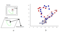 Neural decoding of cursor motion using a {Kalman} filter